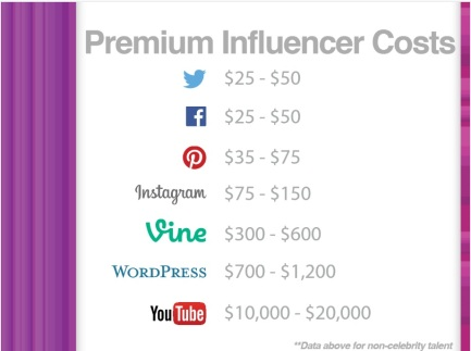 Premium Influencer Costs